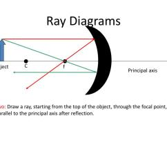 Telescope Optics Ray Diagram Motorcycle Wiring Ppt Chapter 26 Geometrical Powerpoint