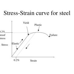 Stress Strain Diagram For Steel John Deere 140 Lawn Tractor Wiring Ppt 1 2 Strength Of Materials Powerpoint Presentation