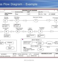 process flow diagram ppap wiring diagram process flow diagram ts 16949 [ 1024 x 768 Pixel ]