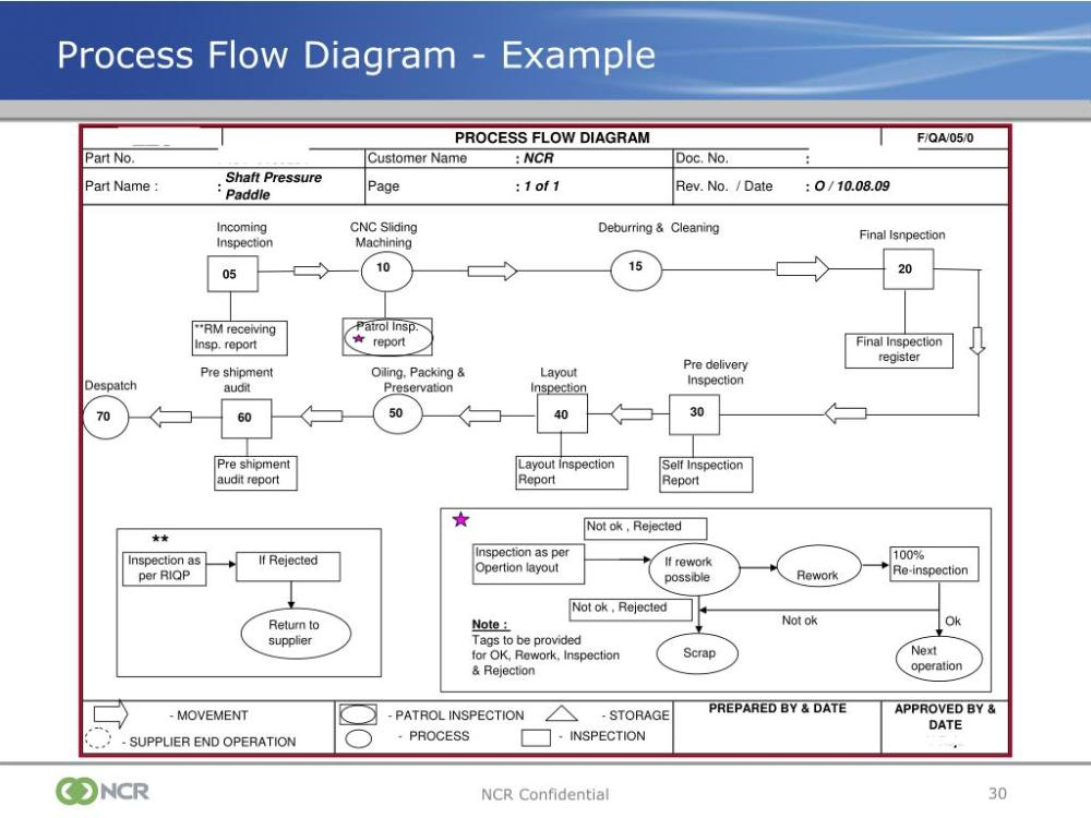 medium resolution of process flow diagram ppap wiring diagram process flow diagram ts 16949