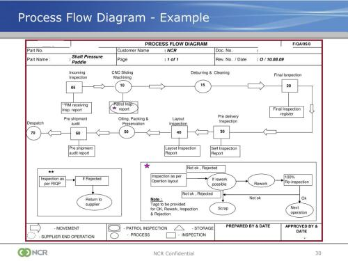 small resolution of process flow diagram ppap wiring diagram process flow diagram ts 16949
