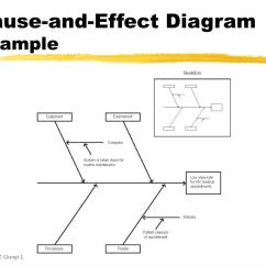 The Cause And Effect Diagram Vr6 Ecu Wiring Ppt Learning Objectives