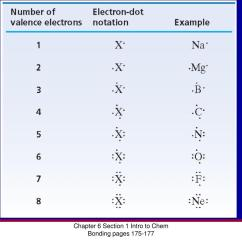 Electron Dot Diagram For Chlorine Rj45 Straight Through Wiring Ppt Modern Chemistry Chapter 6 Chemical Bonding