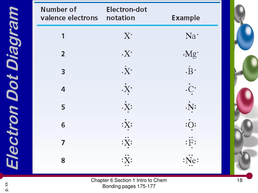 electron dot diagram for lithium the below is of a nerve cell or neuron ppt modern chemistry chapter 6 chemical bonding