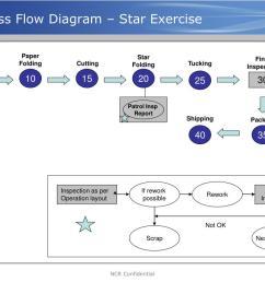 ppt production part approval process ppap powerpoint level 3 ppap flow diagram ppap flow diagram [ 1024 x 768 Pixel ]