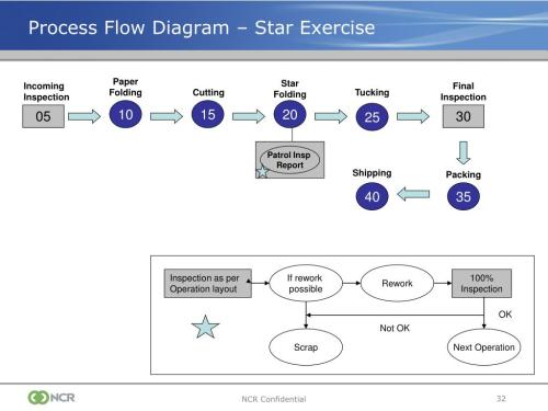 small resolution of ppt production part approval process ppap powerpoint level 3 ppap flow diagram ppap flow diagram