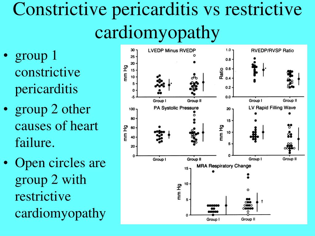 PPT - Constrictive Pericarditis PowerPoint Presentation ...