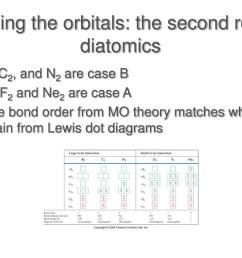 filling the orbitals the second row diatomics  [ 1024 x 768 Pixel ]