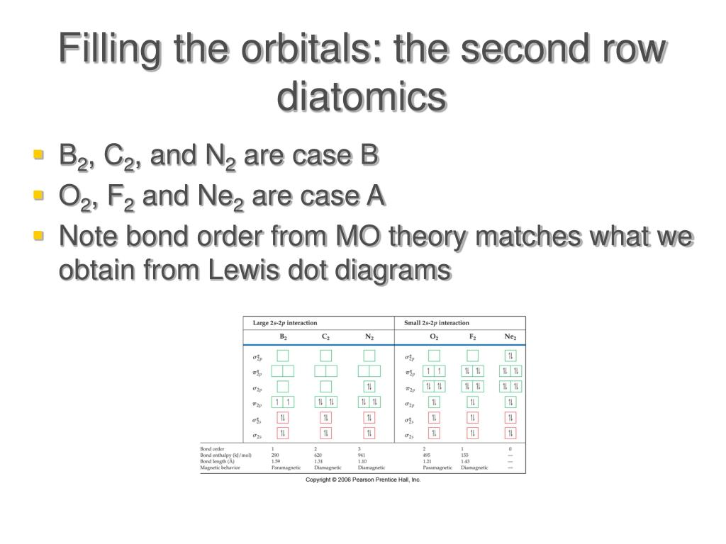 hight resolution of filling the orbitals the second row diatomics