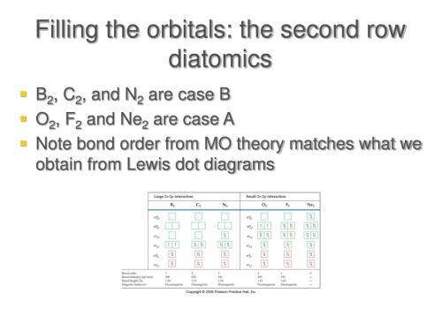 small resolution of filling the orbitals the second row diatomics