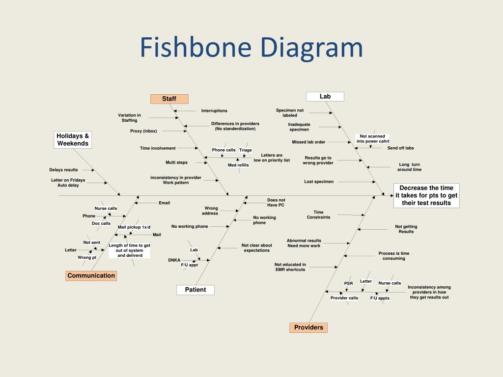 fishbone diagram in software testing hdmi wiring for home theater ppt decreasing turnaround time getting test results