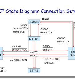 client server tcp state diagram  [ 1024 x 768 Pixel ]