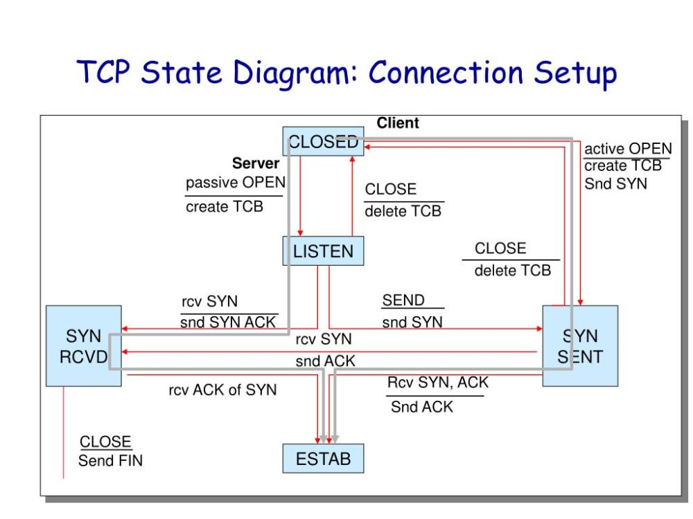 medium resolution of client server tcp state diagram