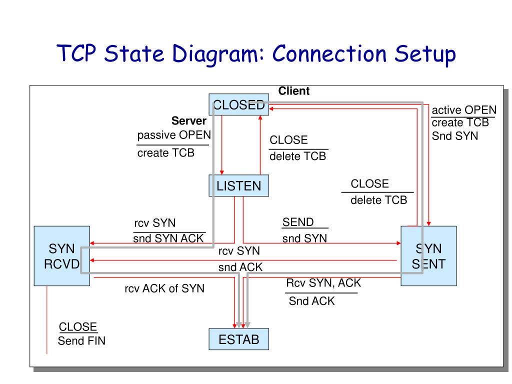 hight resolution of client server tcp state diagram