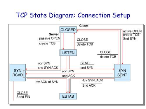 small resolution of client server tcp state diagram