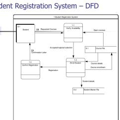 Data Flow Diagram For Event Management System Wiring Of Automotive Ignition Ppt Diagrams Dfd Powerpoint Presentation