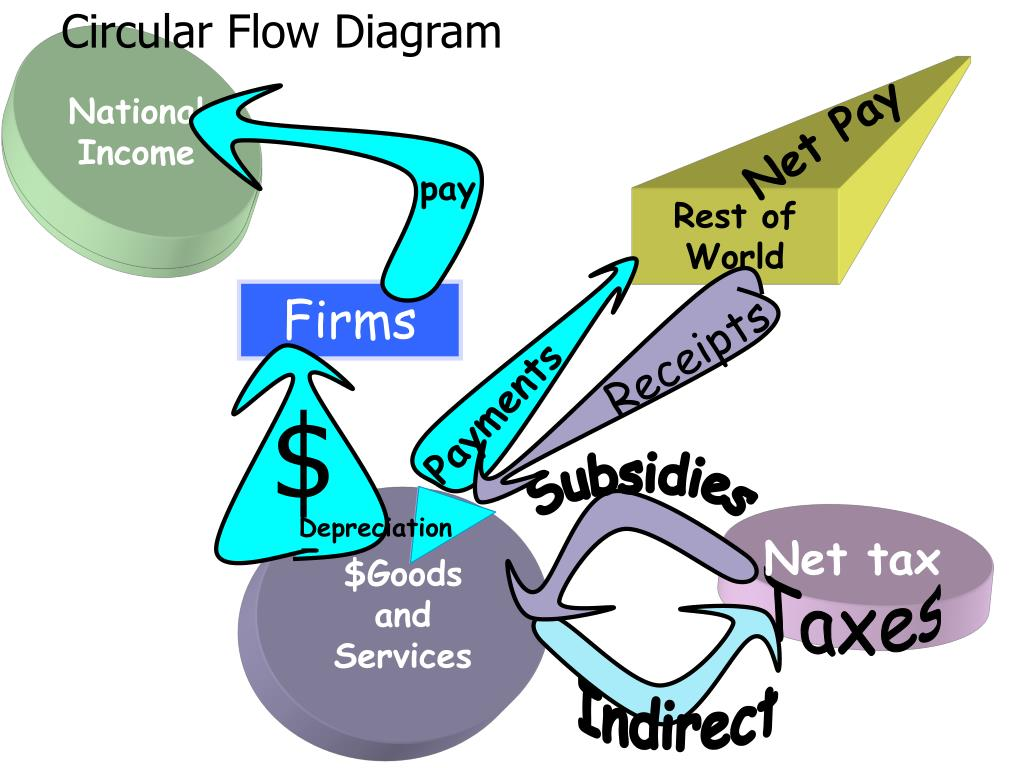 the circular flow diagram is a compare and contrast mass weight venn ppt measuring gdp income approach powerpoint