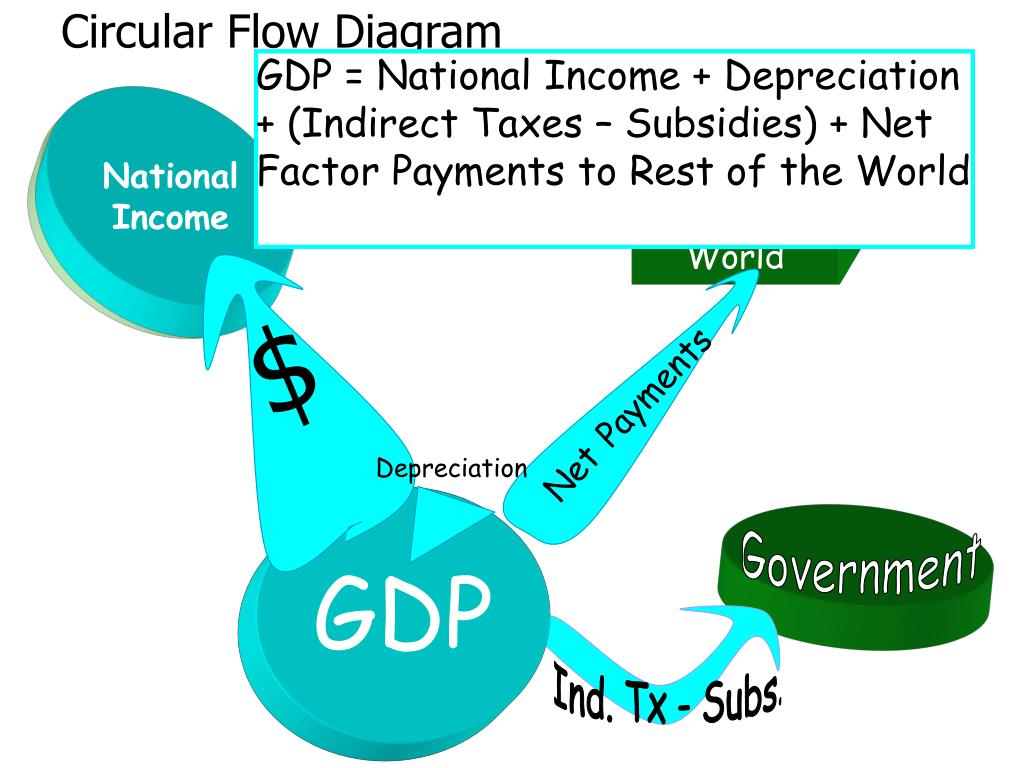 government circular flow diagram 6 way trailer plug wiring ppt measuring gdp the income approach powerpoint