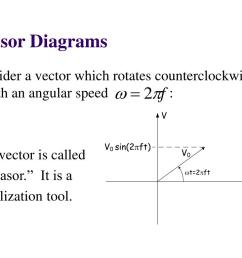 phasor diagrams consider a vector which rotates counterclockwise with an angular speed this vector is called a phasor it is a visualization tool  [ 1024 x 768 Pixel ]