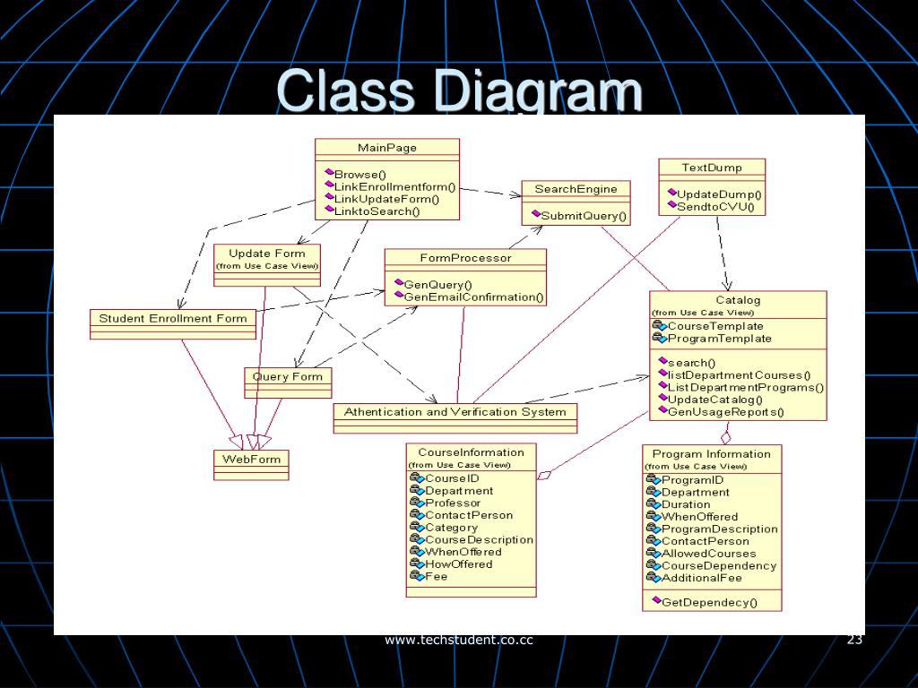 class interaction diagram 9007 headlight bulb wiring ppt object oriented modeling and design in uml