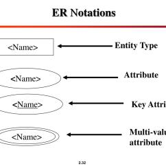Composite Key In Er Diagram 2003 Expedition Fuse Box Ppt Chapter 3 Data Modeling Using The Entity