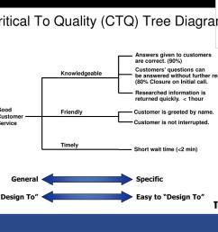 critical to quality ctq tree diagram  [ 1024 x 768 Pixel ]
