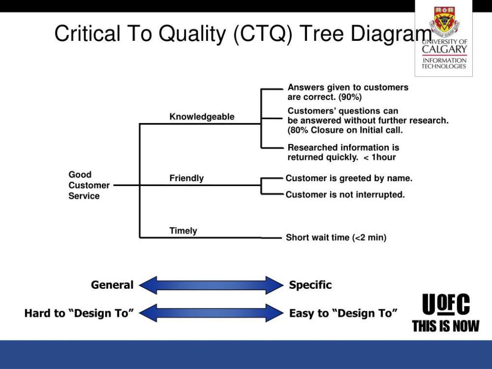 medium resolution of critical to quality ctq tree diagram