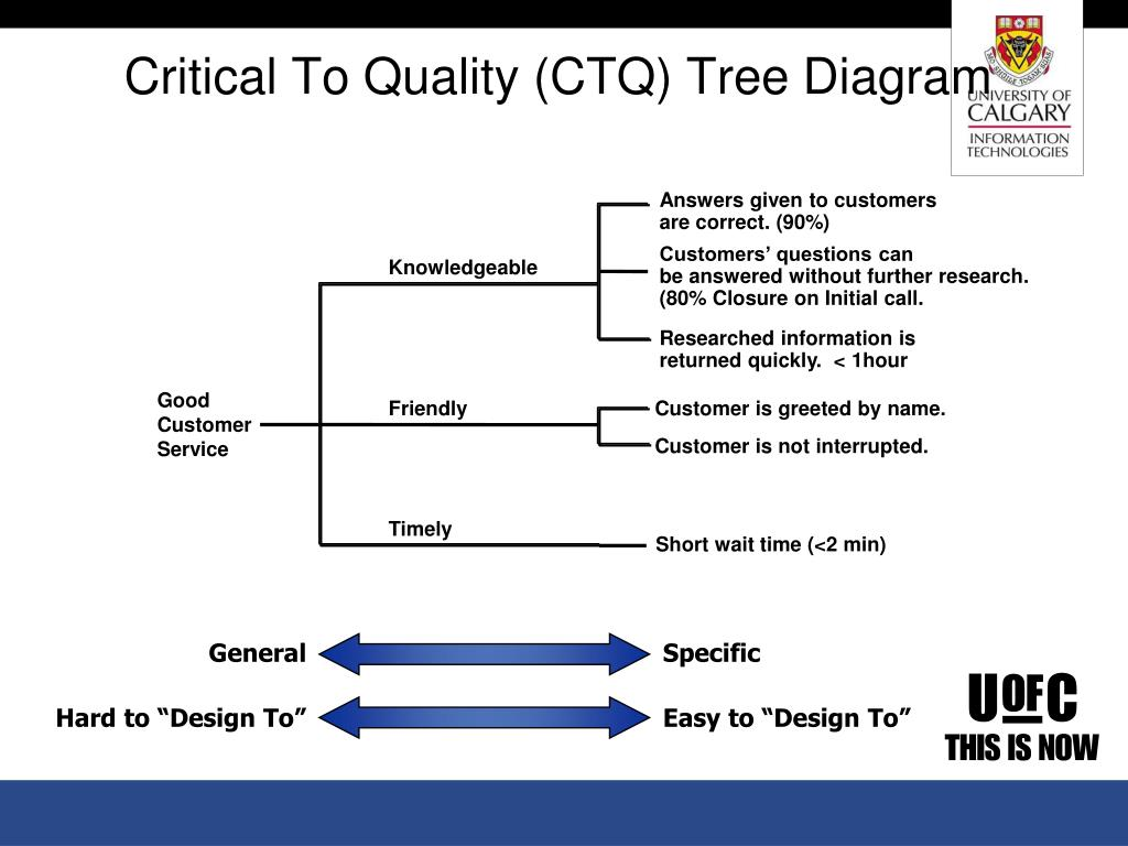 hight resolution of critical to quality ctq tree diagram