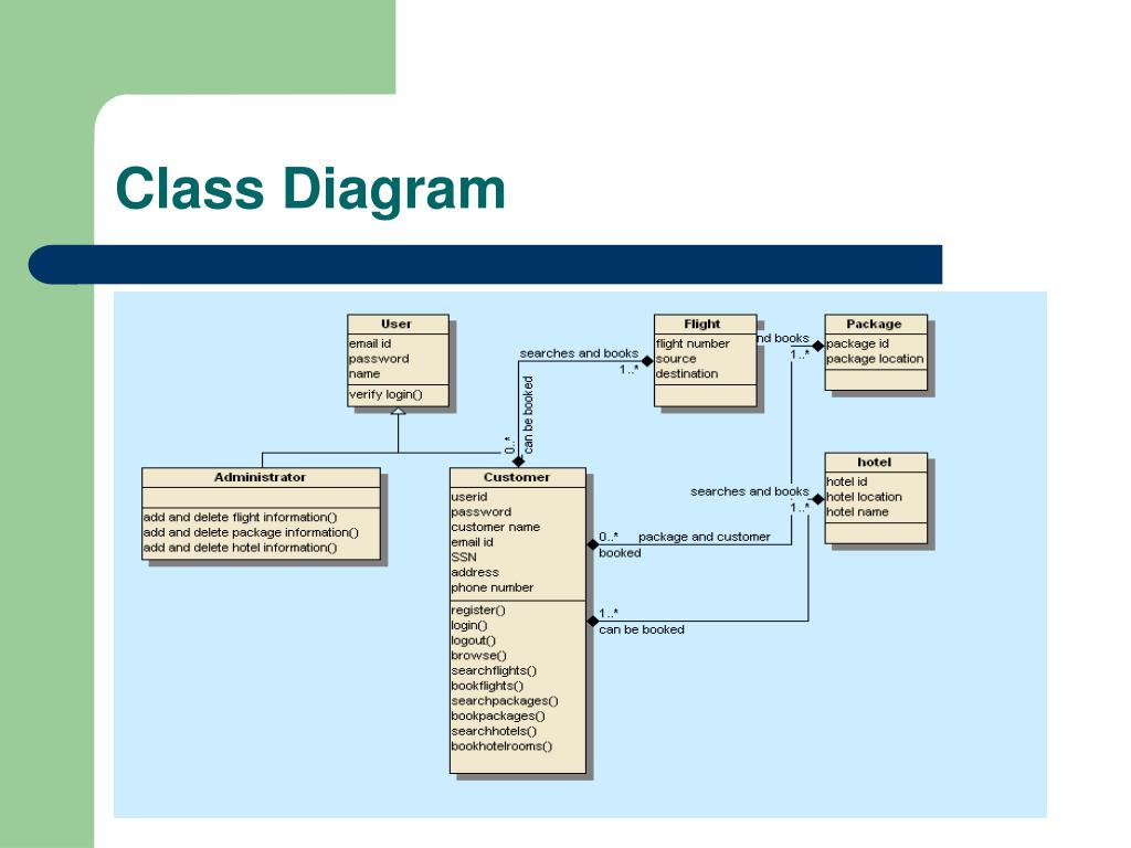 class diagram for flight reservation system 84 virago wiring ppt airline powerpoint presentation