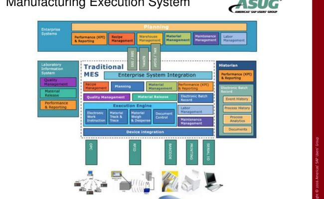 Ppt Integrating Sap Mes Powerpoint Presentation Id