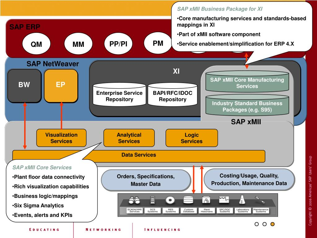 sap erp architecture diagram lungs human anatomy simple ppt integrating and mes powerpoint presentation id