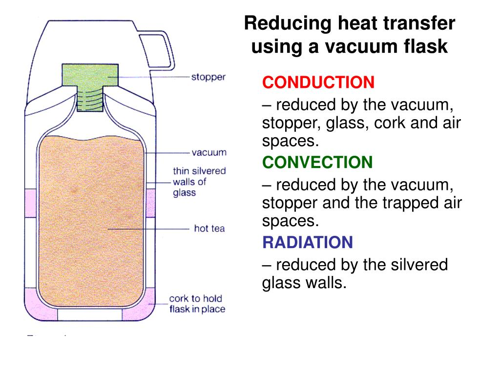 Conduction Convection And Radiation Ks3 Ppt