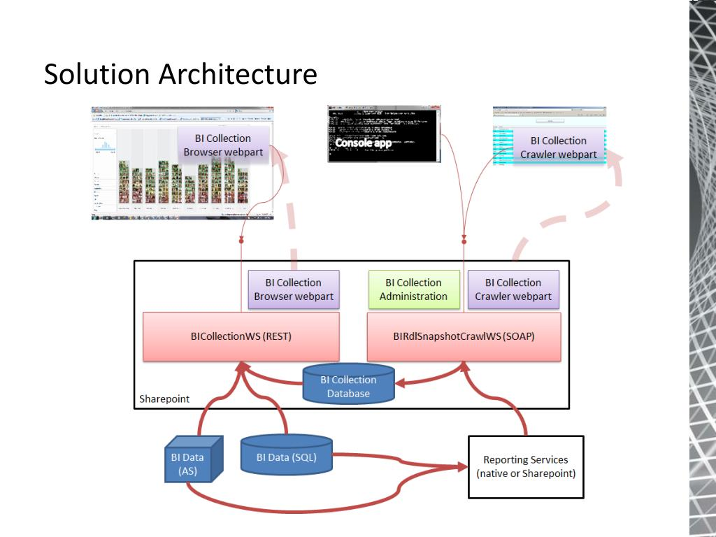sharepoint 2010 farm architecture diagram suzuki df140 wiring ppt visualise you data with powerpivot and pivotviewer