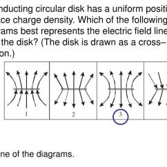 What Do The Lines Represent In An Electric Field Diagram Jeep Cherokee Wiring 1996 Ppt Chapter 22 Ii Continuous Charge Which Of Following Diagrams Best Represents From Disk Is Drawn As A Cross Section
