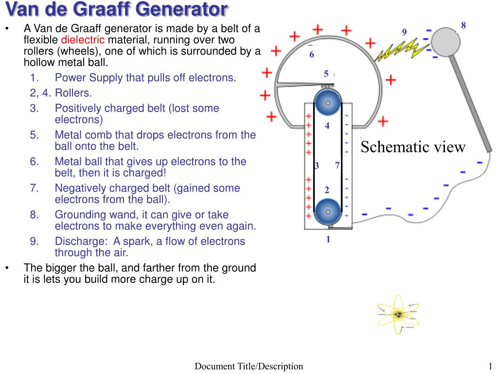 hight resolution of van de graaff generator