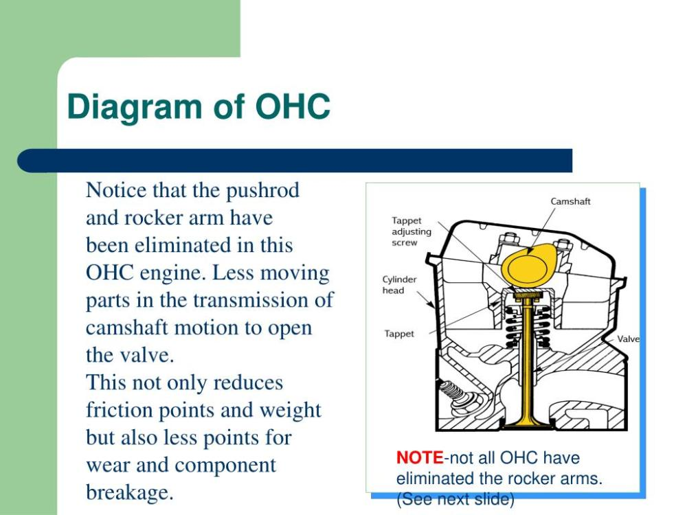 medium resolution of diagram of ohc notice that the pushrod and rocker arm have been eliminated in this ohc engine less moving parts in the transmission of camshaft motion to