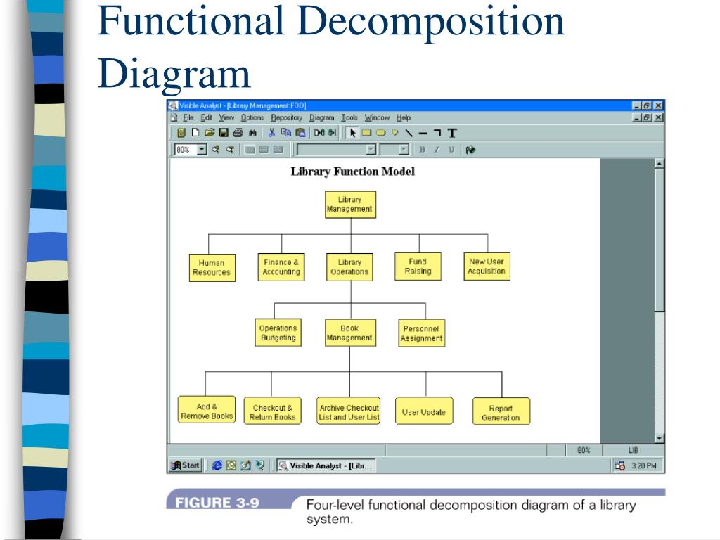example of functional decomposition diagram exchange 2013 mail flow ppt phase 2  systems analysis powerpoint presentation