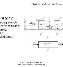 figure 2 17a two degrees of freedom translationalmechanicalsystem8 b block diagram  [ 1024 x 768 Pixel ]