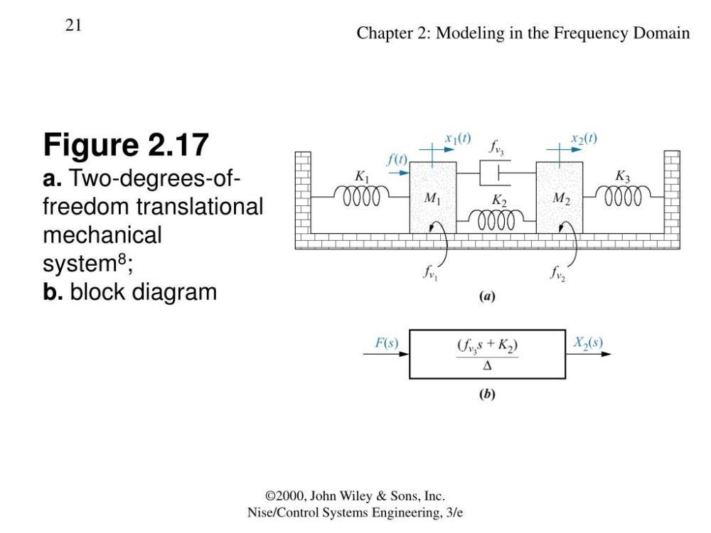 medium resolution of figure 2 17a two degrees of freedom translationalmechanicalsystem8 b block diagram