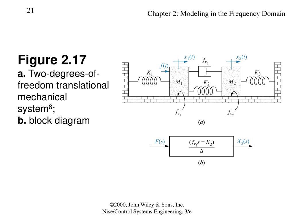 hight resolution of figure 2 17a two degrees of freedom translationalmechanicalsystem8 b block diagram