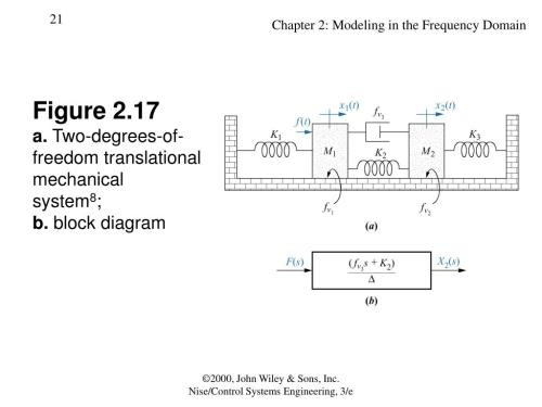 small resolution of figure 2 17a two degrees of freedom translationalmechanicalsystem8 b block diagram