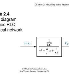 figure 2 4block diagram of series rlc electrical network  [ 1024 x 768 Pixel ]