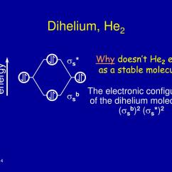 Molecular Orbital Diagram For He2 R33 Wiring Ppt Theory Powerpoint Presentation