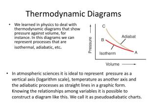 PPT  Atmospheric Thermodynamics – III Adiabatic Processes