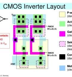 cmos inverter layout powerpoint ppt presentation [ 1024 x 768 Pixel ]