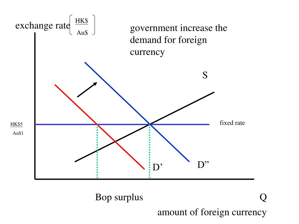 PPT - Exchange Rate System PowerPoint Presentation. free download - ID:634717