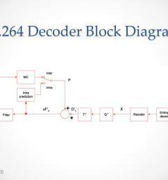 h 264 decoder block diagram source  [ 1024 x 768 Pixel ]