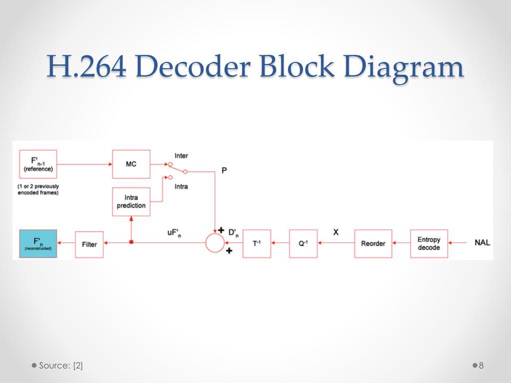 hight resolution of h 264 decoder block diagram source