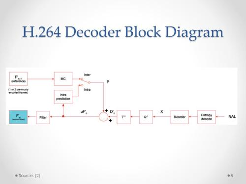 small resolution of h 264 decoder block diagram source