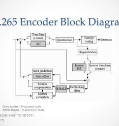 h 265 encoder block diagram grey  [ 1024 x 768 Pixel ]